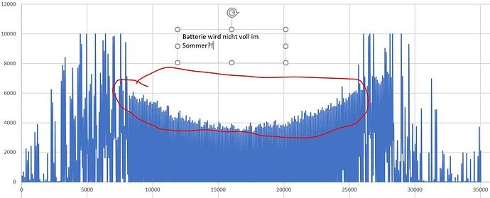 BatteriestandProblem