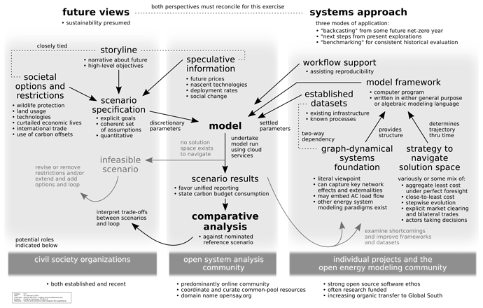 futures-and-systems-views-diagram.07