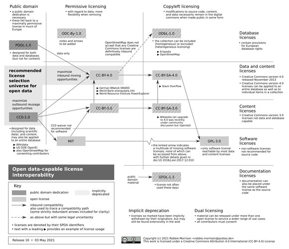 license-data-code-chart.10