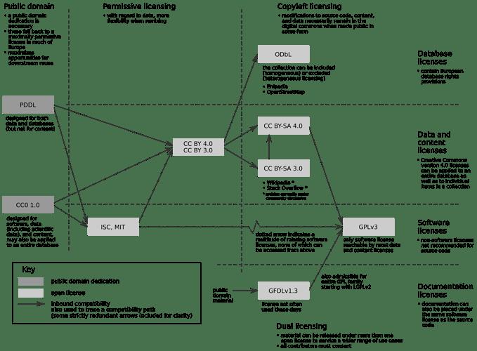 license-data-code-chart