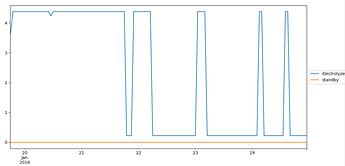 Electrolyserperformance