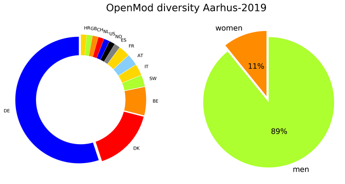 OpenMod_countries